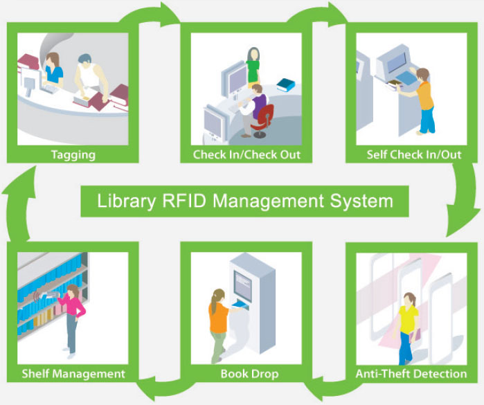 rfid based library management system thesis Student attendance using rfid systemstudent attendance using rfid system mohd firdaus bin mahyidin universiti malaysia pahang attendance using rfid 14 thesis.